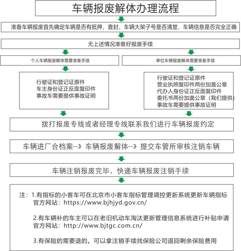 汽车报废办理流程1.jpg